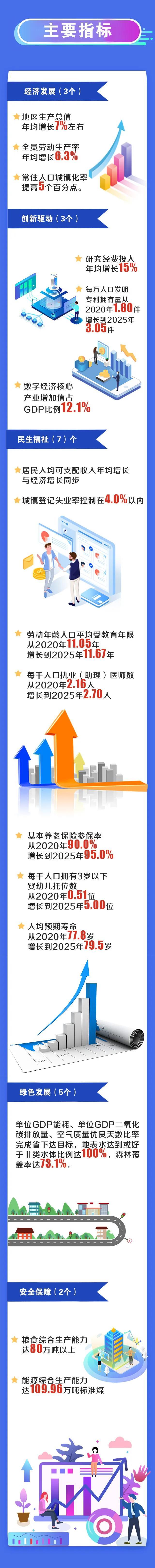 河源市人民政府关于印发河源市国民经济和社会发展第十四个五年规划和2035年远景目标纲要的2.jpg
