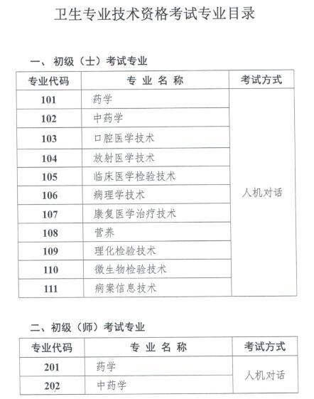2019年卫生专业技术资格考试